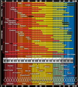 Instrumentos y sus frecuencias